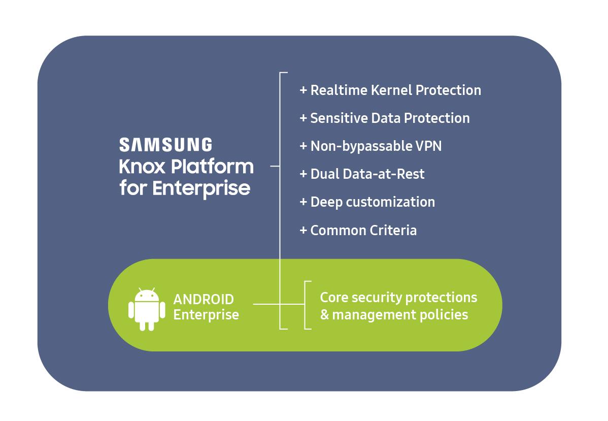 Knox Platform and Android Enterprise | Samsung Knox